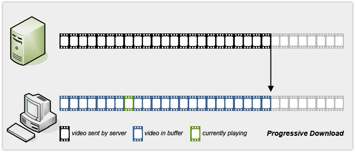 What is Video Streaming? | JW Player