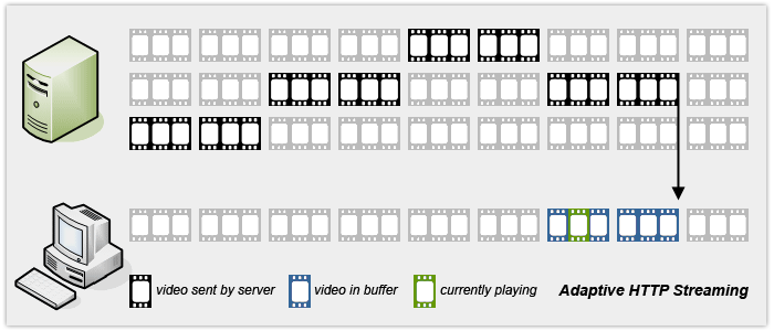 What is Video Streaming?   JW Player