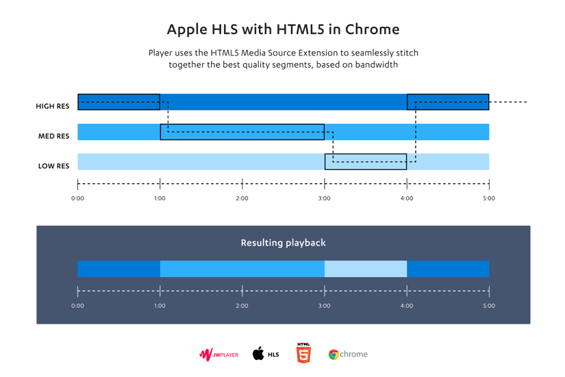 Adaptive Streaming with HLS in HTML5 | JW Player