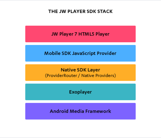 What happens when you press play? An overview of the JW Player SDK