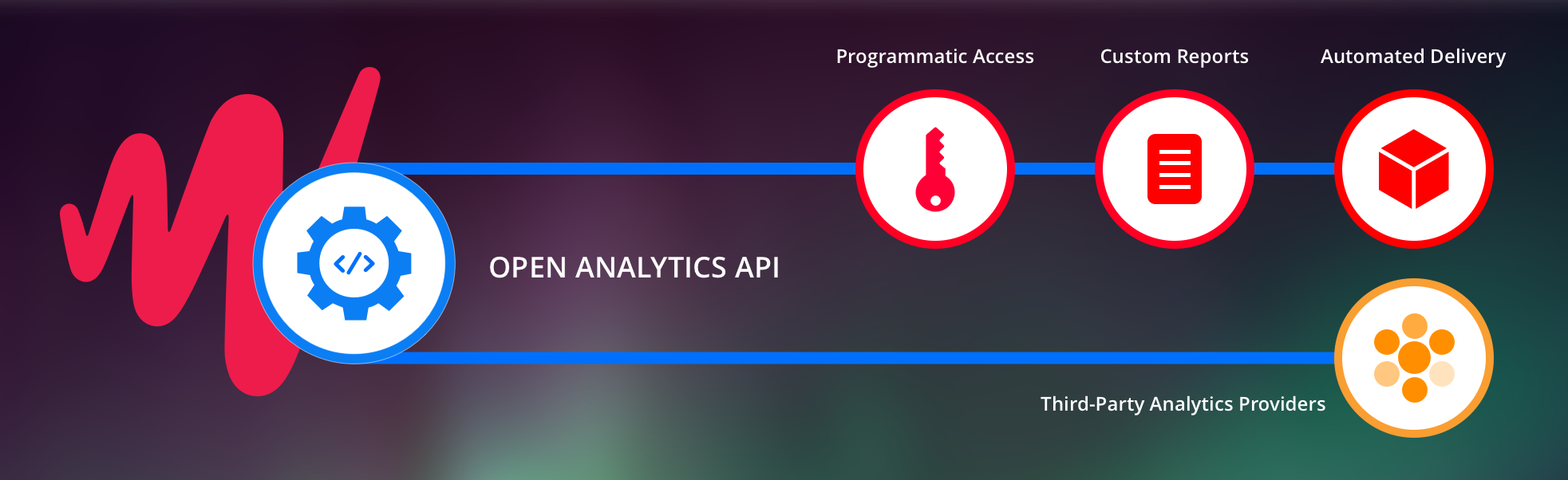 JW Player Analytics API Endpoint - Programmatic Reporting | JW Player
